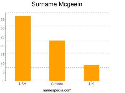 Surname Mcgeein