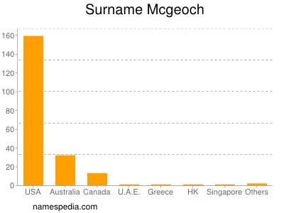 Surname Mcgeoch