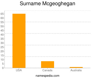 Surname Mcgeoghegan