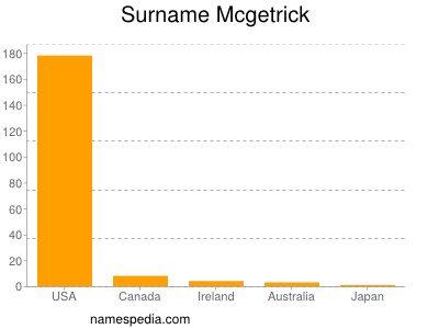 Surname Mcgetrick