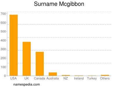Surname Mcgibbon