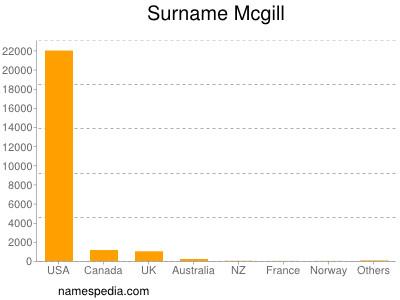 Surname Mcgill