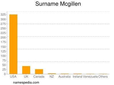 Surname Mcgillen