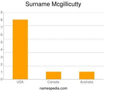 Familiennamen Mcgillicutty