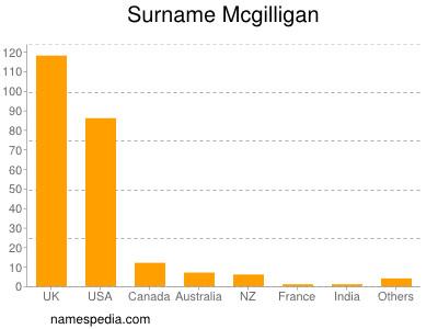 Surname Mcgilligan