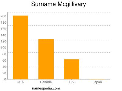 Surname Mcgillivary