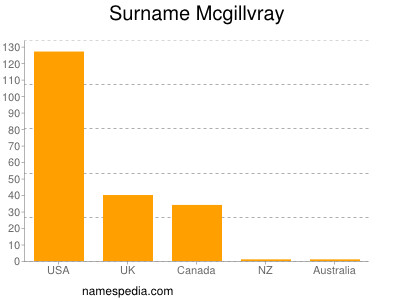 Surname Mcgillvray