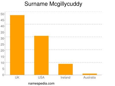 Surname Mcgillycuddy