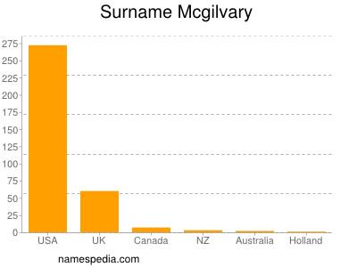 Surname Mcgilvary