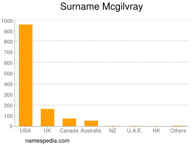 Surname Mcgilvray