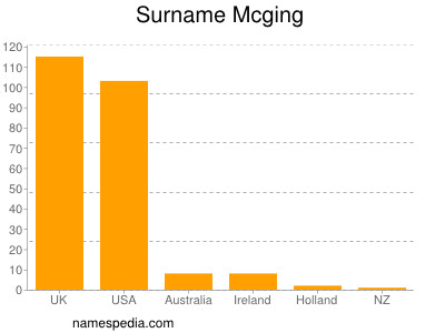 Surname Mcging