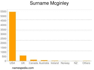 Surname Mcginley