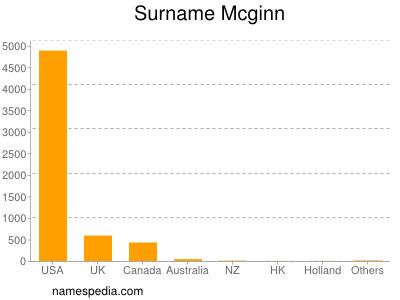 Surname Mcginn