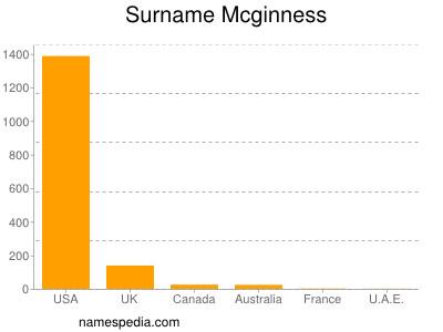 Surname Mcginness
