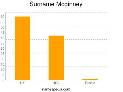 Surname Mcginney