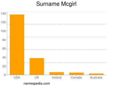 Surname Mcgirl