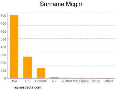Surname Mcgirr
