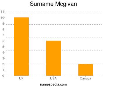 Surname Mcgivan
