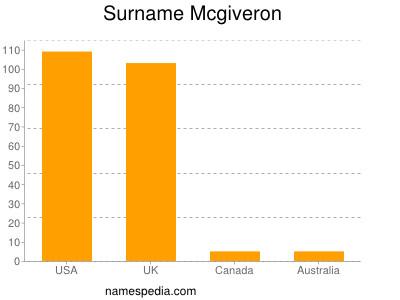 Surname Mcgiveron