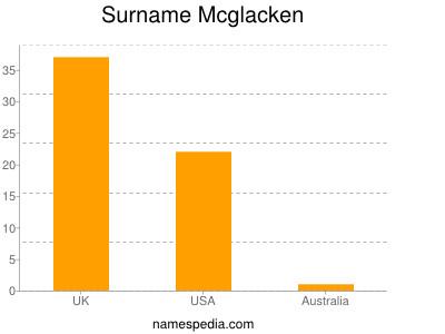 Surname Mcglacken