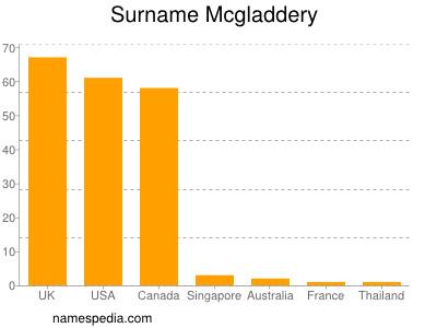 Surname Mcgladdery