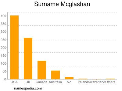 Surname Mcglashan