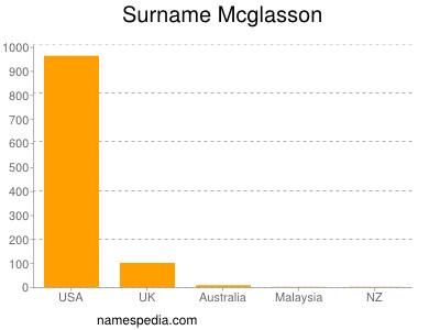 Surname Mcglasson