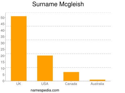 Surname Mcgleish