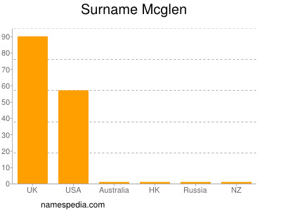 Surname Mcglen