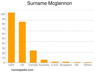 Surname Mcglennon