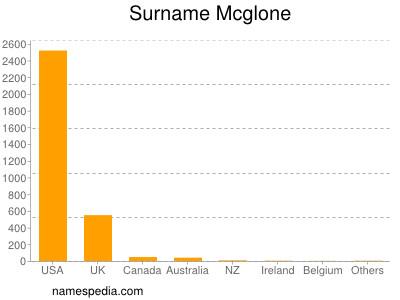 Surname Mcglone