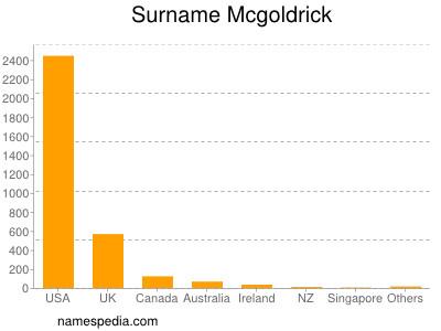 Surname Mcgoldrick