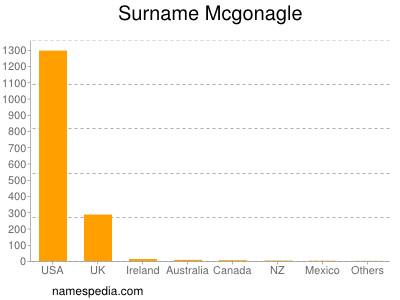 Surname Mcgonagle