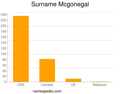 Surname Mcgonegal