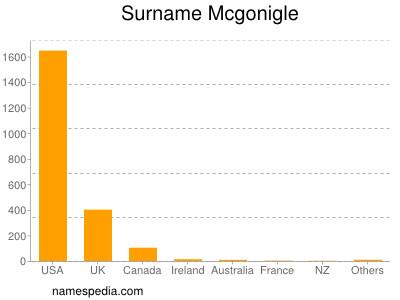 Surname Mcgonigle