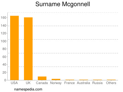 Surname Mcgonnell