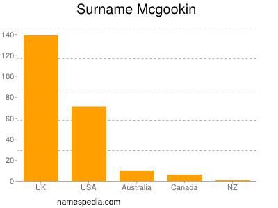 Surname Mcgookin