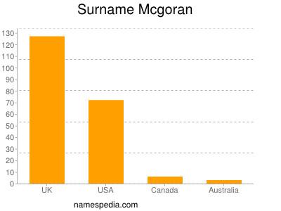 Surname Mcgoran