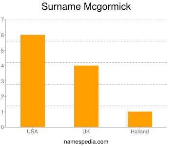 Surname Mcgormick