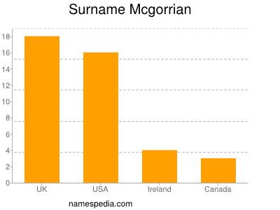Surname Mcgorrian