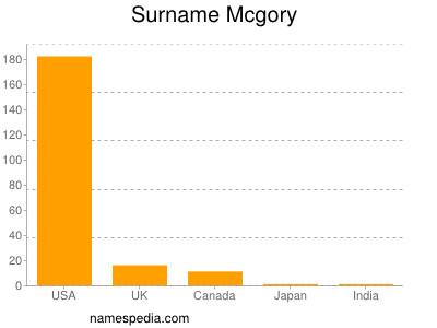 Surname Mcgory