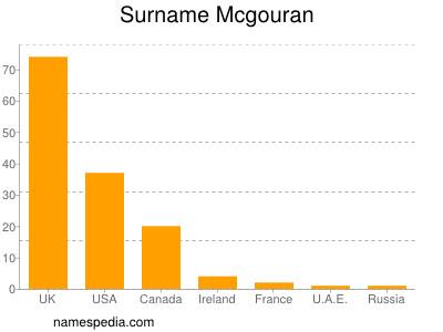 Surname Mcgouran