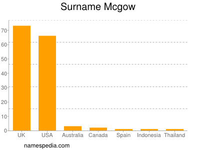 Surname Mcgow