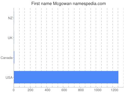 Given name Mcgowan