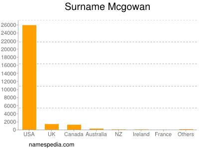 Surname Mcgowan
