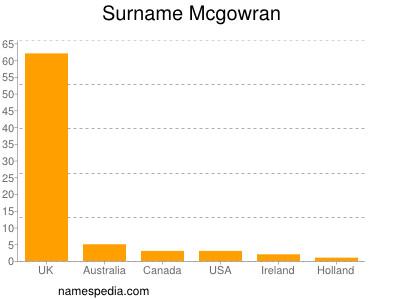 Surname Mcgowran