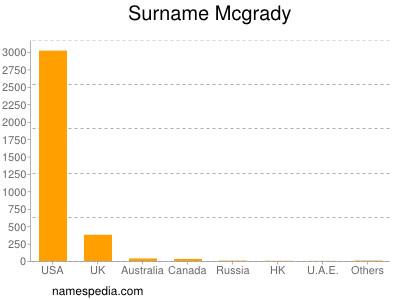 Surname Mcgrady
