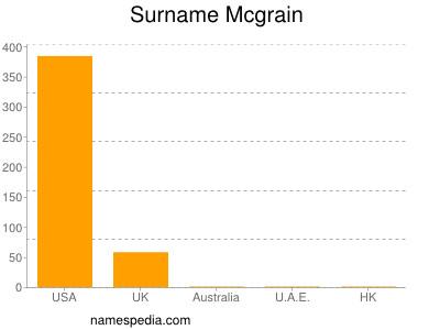 Surname Mcgrain