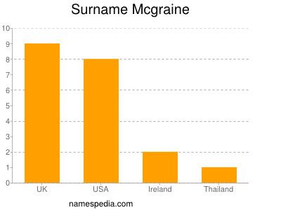 Surname Mcgraine