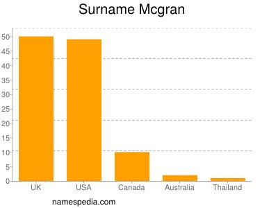 Surname Mcgran
